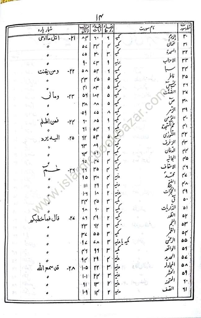 Tafseer Ibne Kaseer Urdu Online (with Powerful Search)